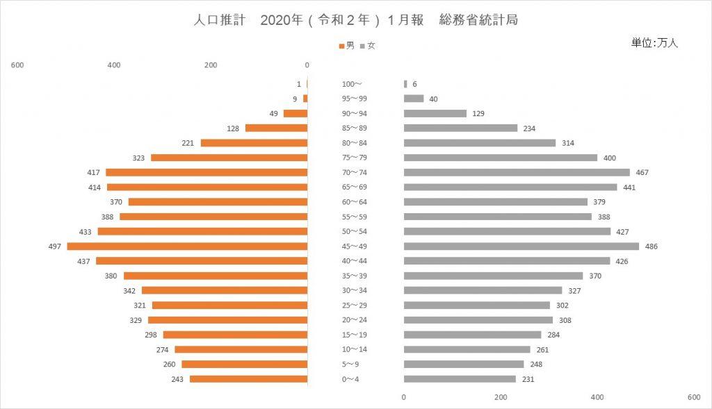 人口統計図